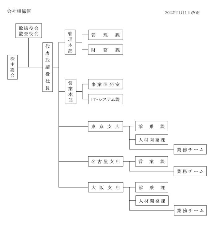 会社組織図
